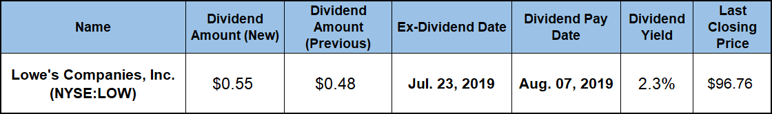 Dividend Aristocrat Lowe's Boosts Quarterly Dividend Payout