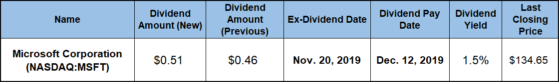 Annual Dividend Hike