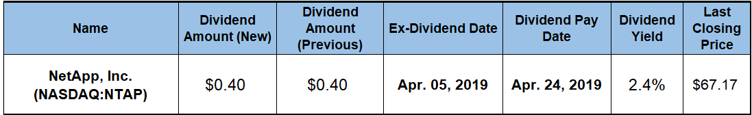 Rising Dividend Income
