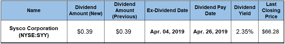 Annual Dividend Hikes