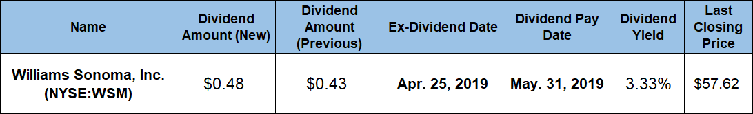 Quarterly Dividend Hike