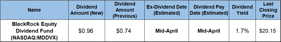 Diversified Dividend Fund