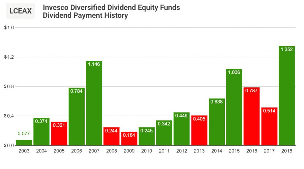 Diversified Dividend Fund