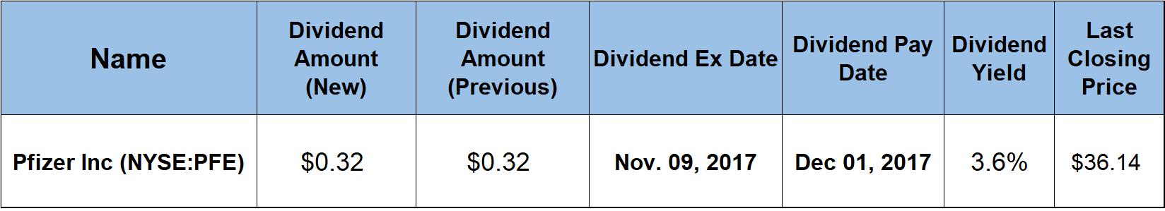 Dividend Boosts