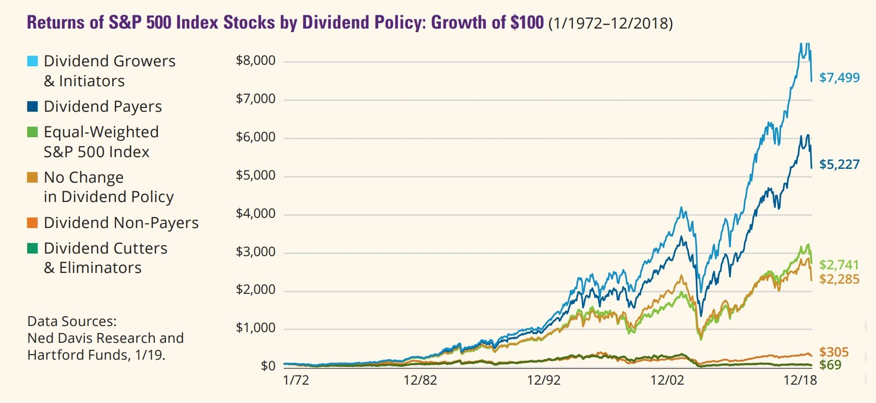Top Dividend Stocks