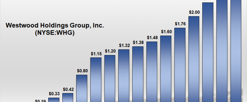 Westwood Holdings Grows Dividend Almost 25% Annually Over 16 Years (WHG)