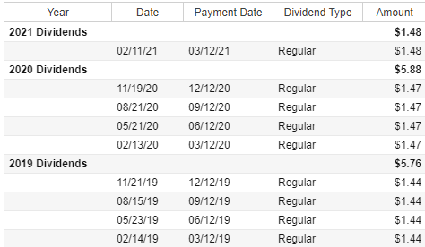 MMM Dividends per share