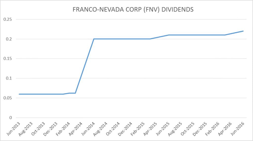 fnv graph di