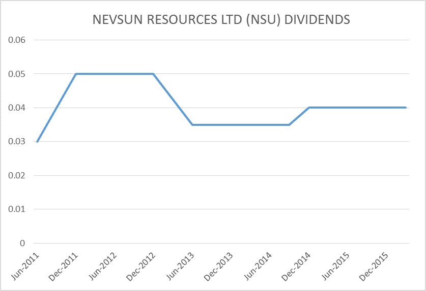 nsu graph di